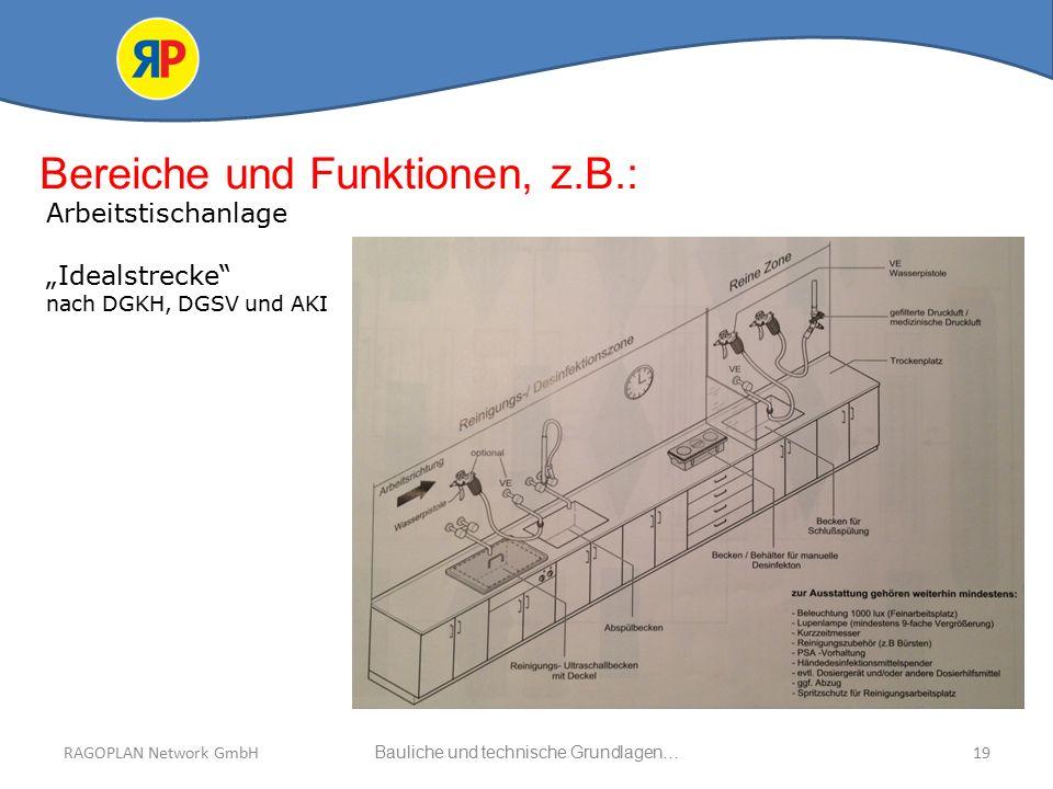Bauliche und technische Grundlagen…