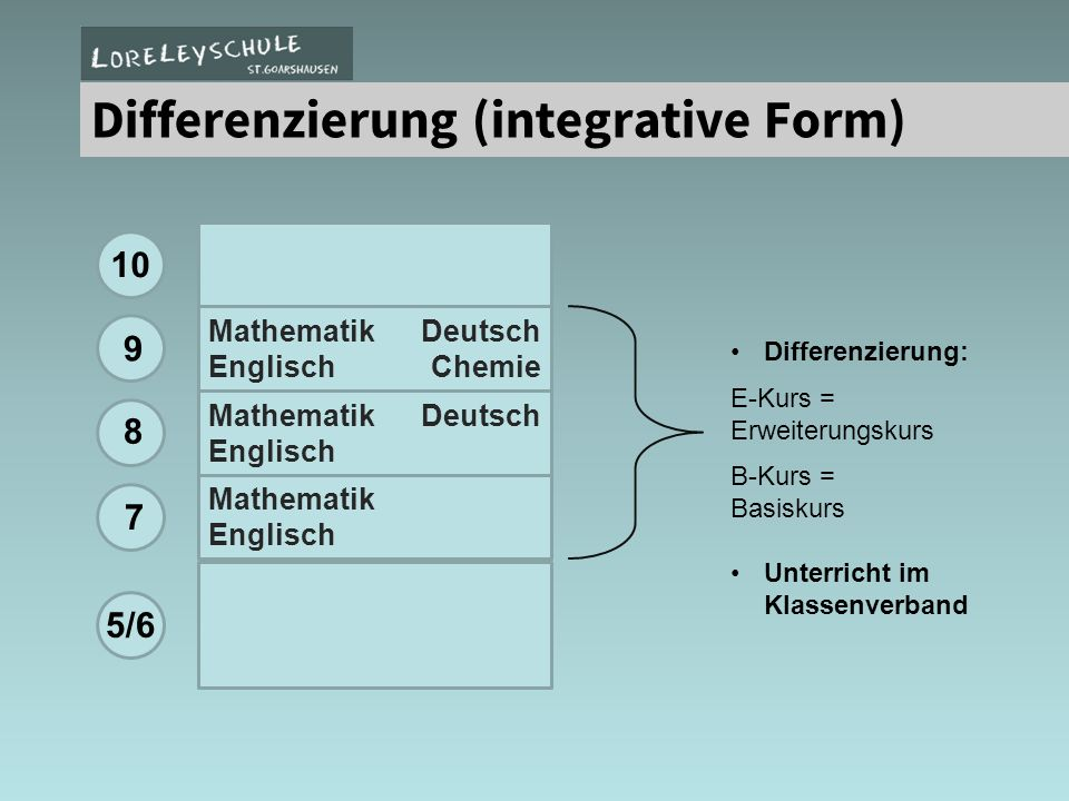 Differenzierung (integrative Form)