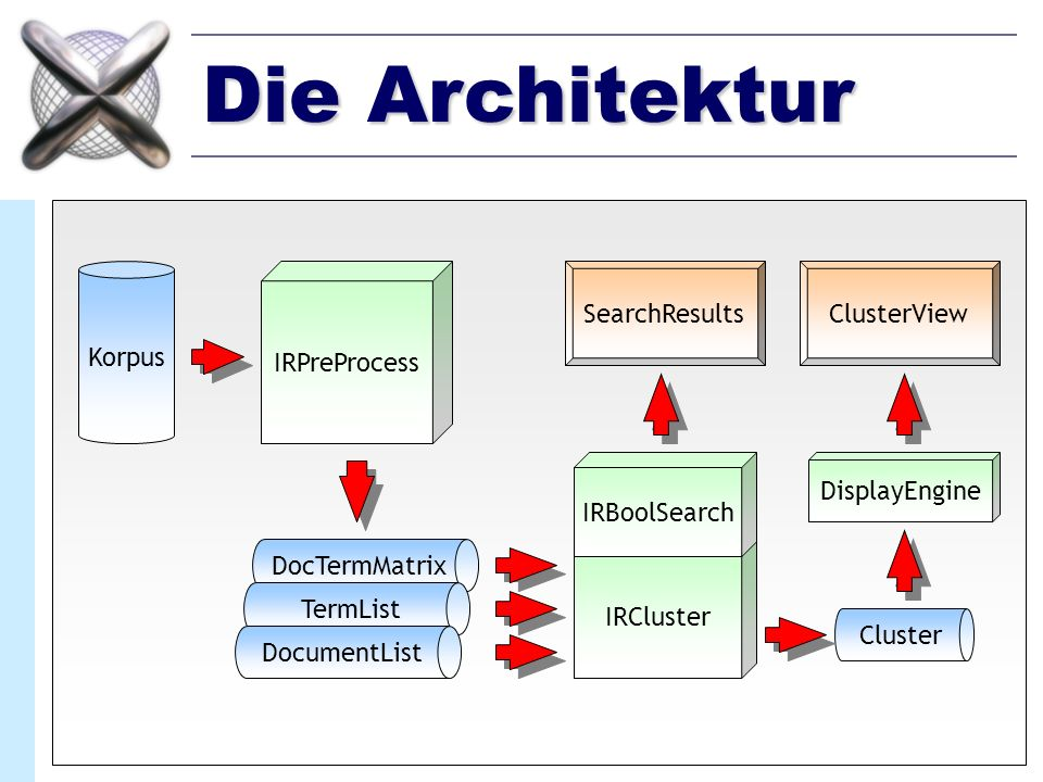 Die Architektur Korpus IRPreProcess SearchResults ClusterView