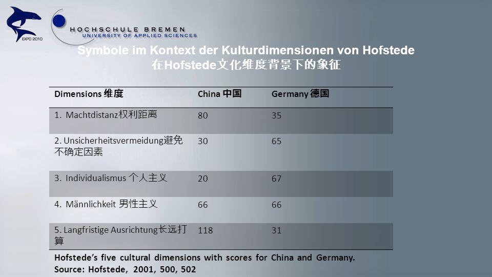 Symbole im Kontext der Kulturdimensionen von Hofstede 在Hofstede文化维度背景下的象征