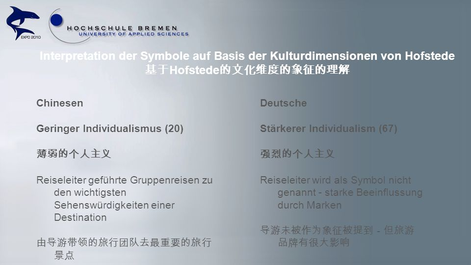 Interpretation der Symbole auf Basis der Kulturdimensionen von Hofstede 基于Hofstede的文化维度的象征的理解