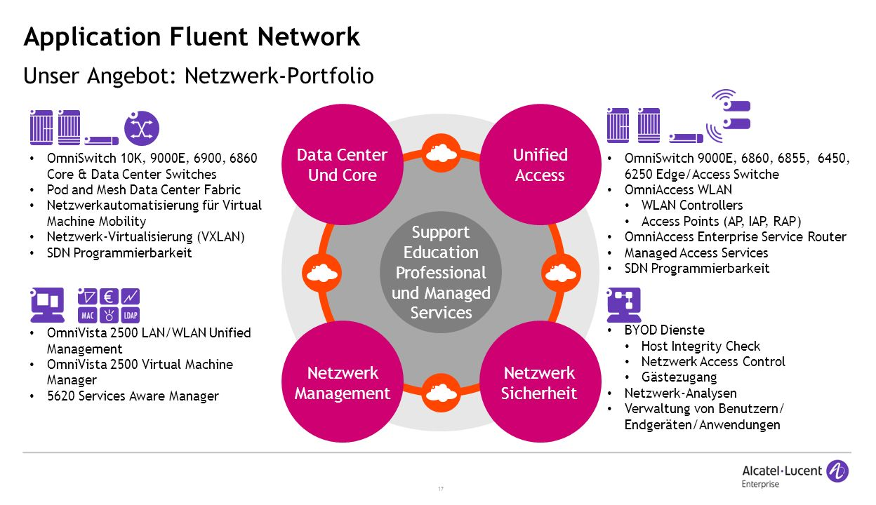 Application Fluent Network