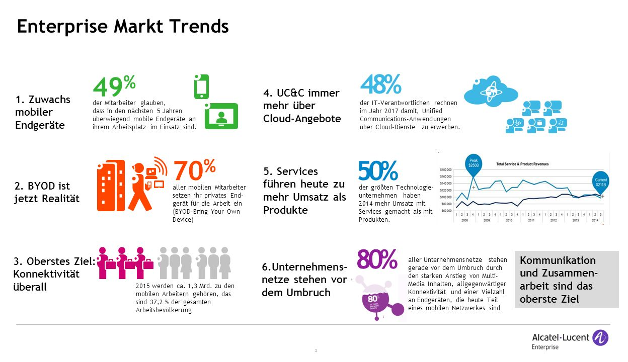 Enterprise Markt Trends