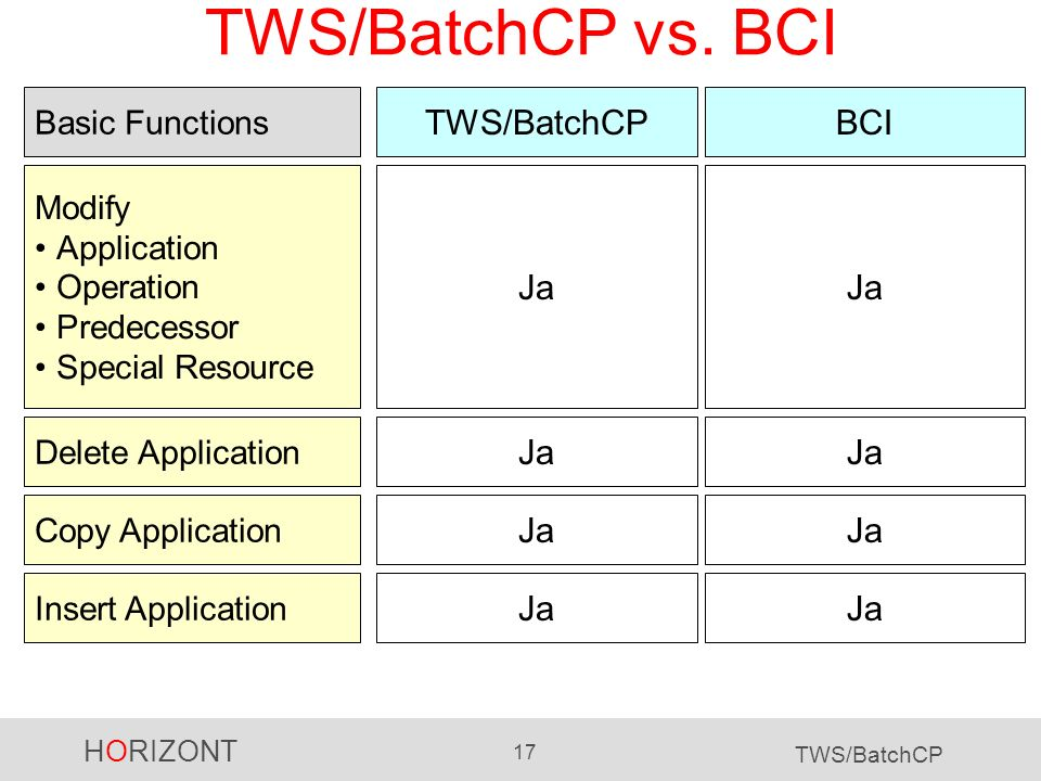 TWS/BatchCP vs. BCI TWS/BatchCP BCI Ja Ja Ja Ja Ja Ja Ja Ja