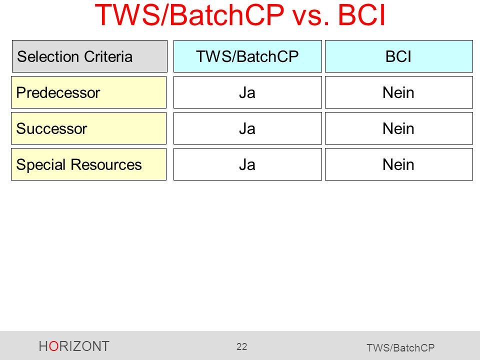 TWS/BatchCP vs. BCI TWS/BatchCP BCI Ja Nein Ja Nein Ja Nein
