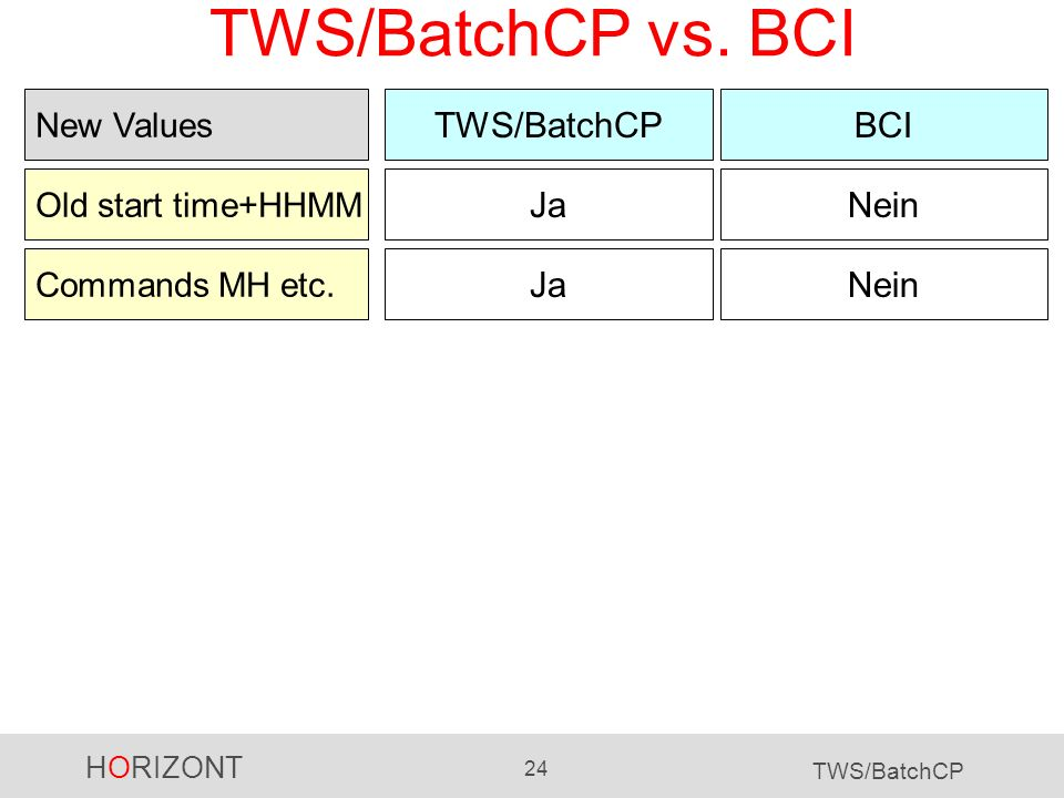 TWS/BatchCP vs. BCI TWS/BatchCP BCI Ja Nein Ja Nein New Values