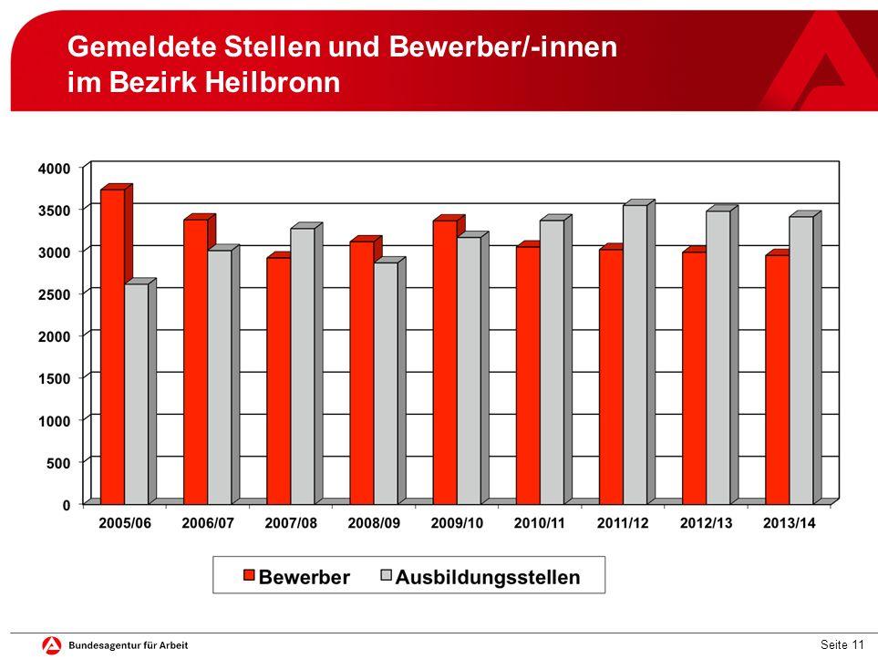Gemeldete Stellen und Bewerber/-innen im Bezirk Heilbronn