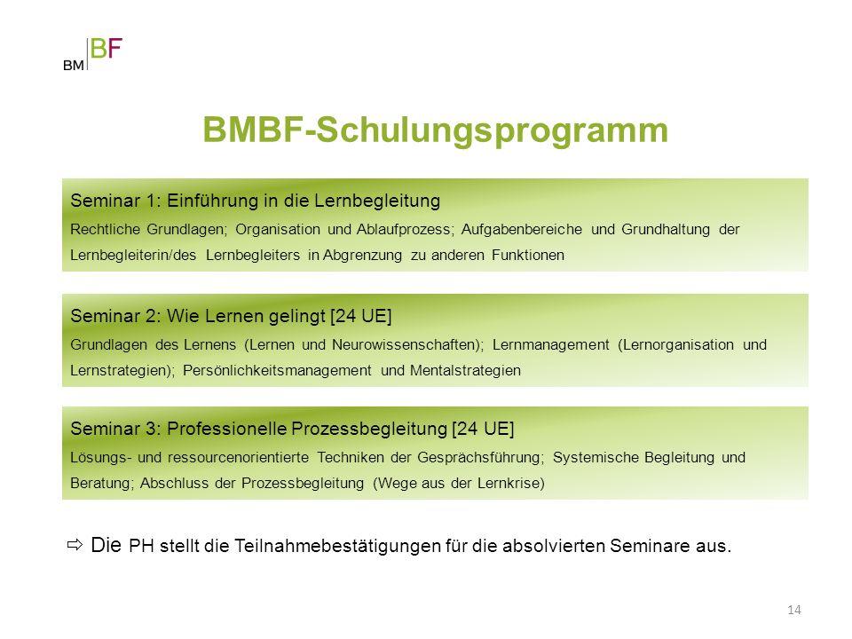 BMBF-Schulungsprogramm