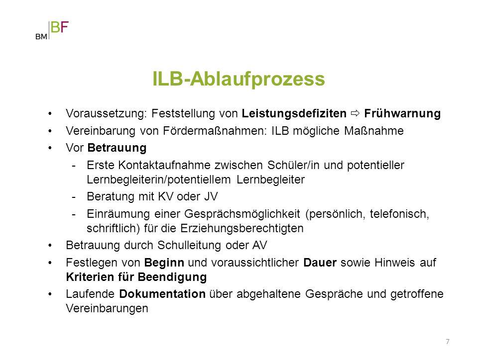 ILB-Ablaufprozess Voraussetzung: Feststellung von Leistungsdefiziten  Frühwarnung. Vereinbarung von Fördermaßnahmen: ILB mögliche Maßnahme.