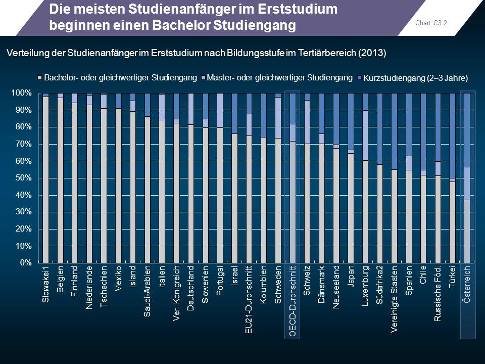 Die meisten Studienanfänger im Erststudium beginnen einen Bachelor Studiengang