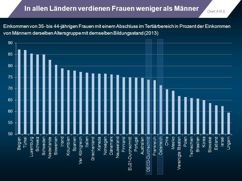 In allen Ländern verdienen Frauen weniger als Männer