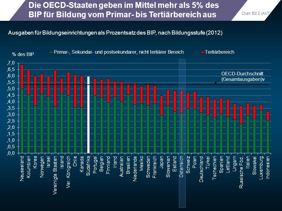 Die OECD-Staaten geben im Mittel mehr als 5% des BIP für Bildung vom Primar- bis Tertiärbereich aus