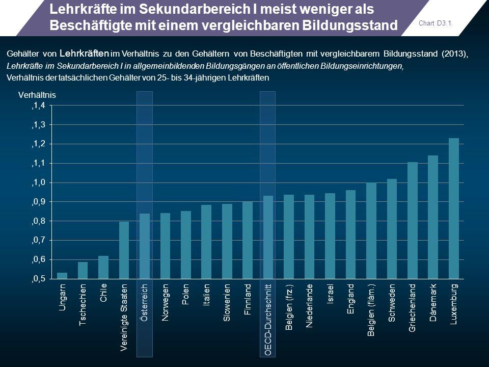Lehrkräfte im Sekundarbereich I meist weniger als Beschäftigte mit einem vergleichbaren Bildungsstand
