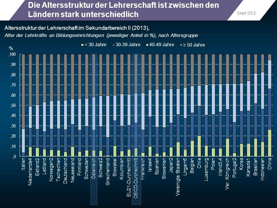 Die Altersstruktur der Lehrerschaft ist zwischen den Ländern stark unterschiedlich