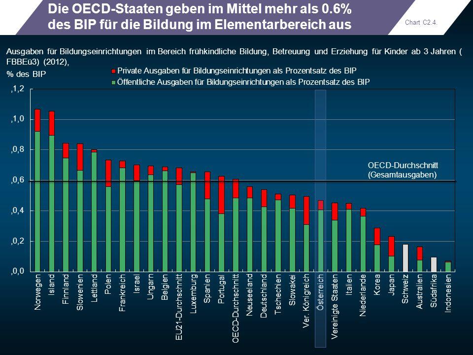 Die OECD-Staaten geben im Mittel mehr als 0
