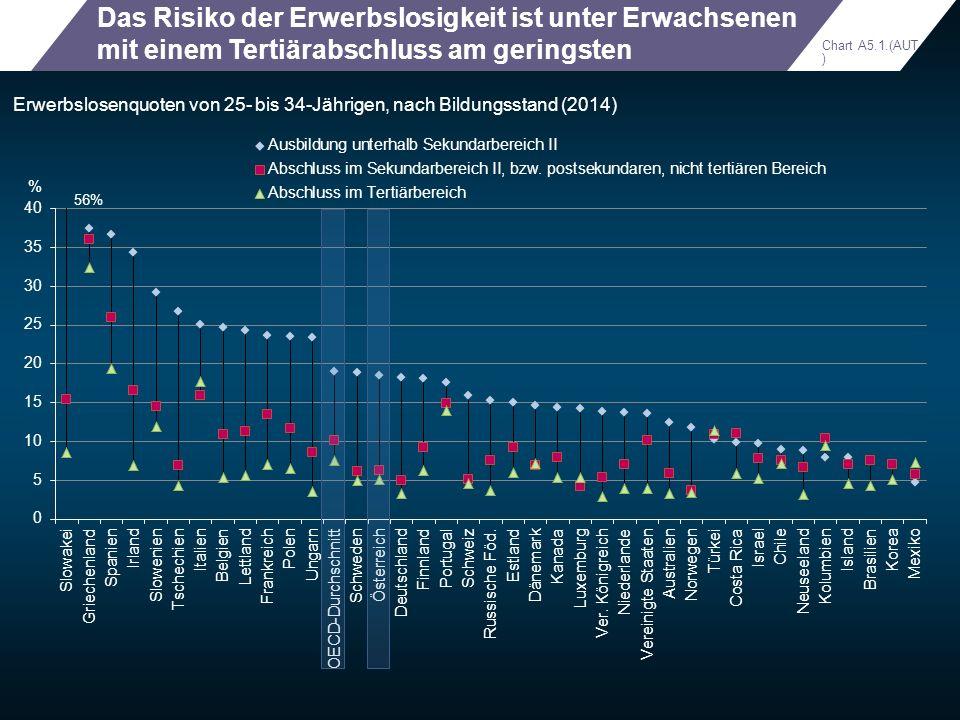 Das Risiko der Erwerbslosigkeit ist unter Erwachsenen mit einem Tertiärabschluss am geringsten