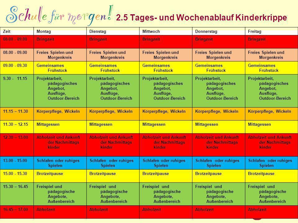 2.5 Tages- und Wochenablauf Kinderkrippe