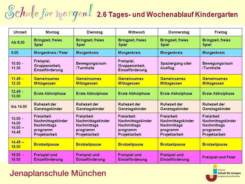 2.6 Tages- und Wochenablauf Kindergarten