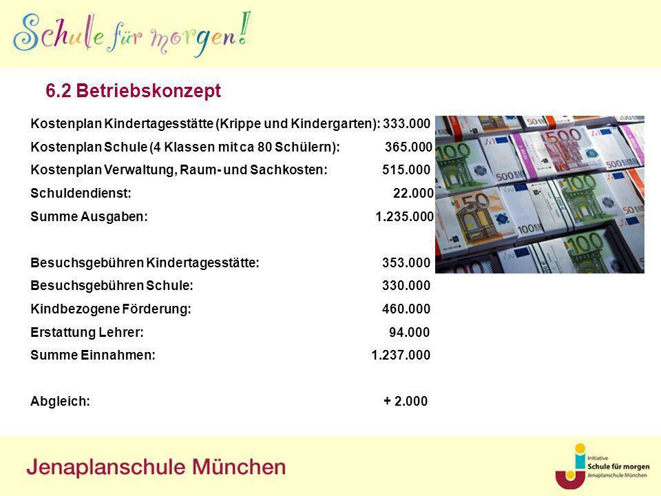 6.2 Betriebskonzept Kostenplan Kindertagesstätte (Krippe und Kindergarten): 333.000.