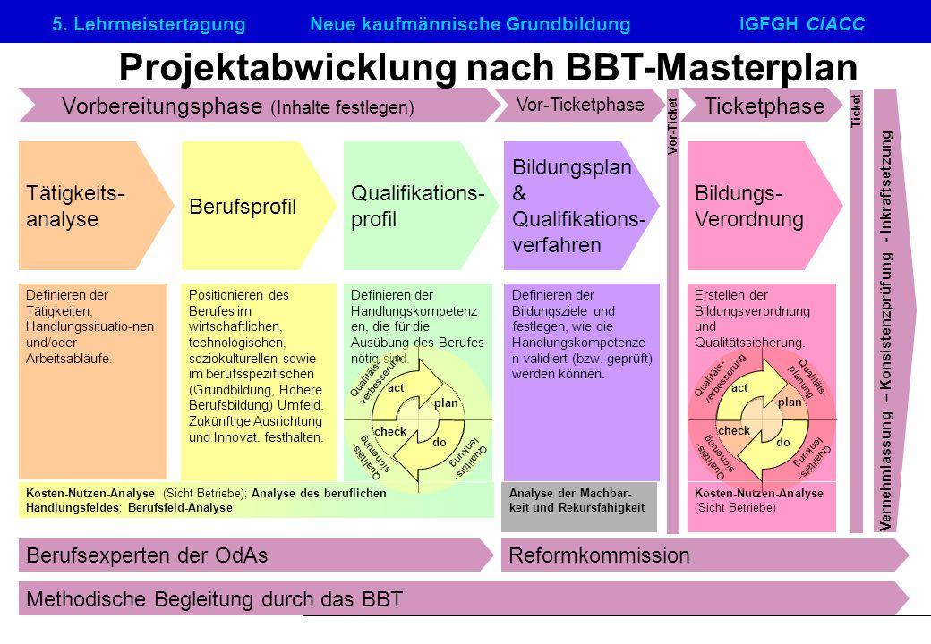 Projektabwicklung nach BBT-Masterplan