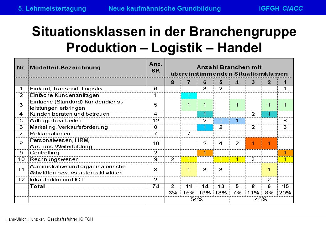 Situationsklassen in der Branchengruppe Produktion – Logistik – Handel