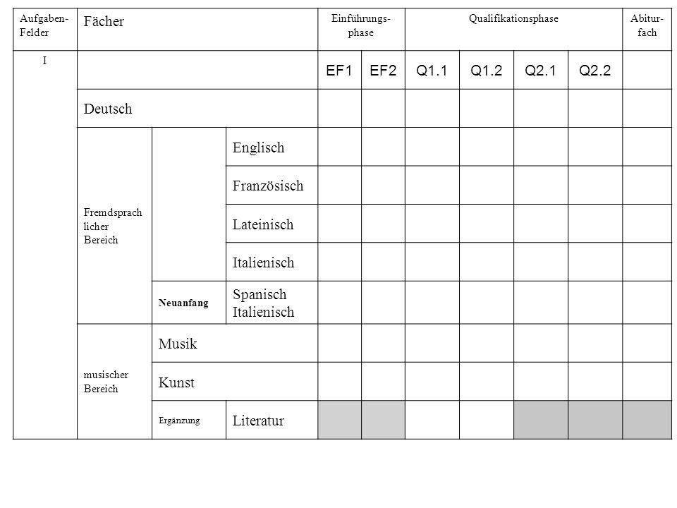 Fächer EF1 EF2 Q1.1 Q1.2 Q2.1 Q2.2 Deutsch Englisch Französisch