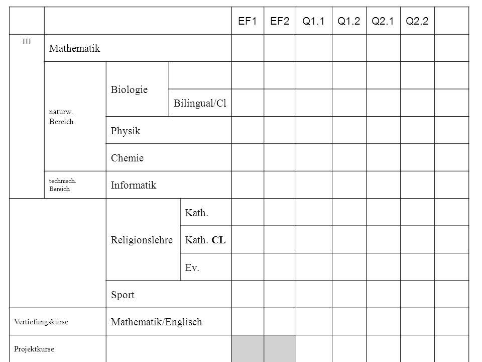 EF1 EF2 Q1.1 Q1.2 Q2.1 Q2.2 Mathematik Biologie Bilingual/Cl Physik