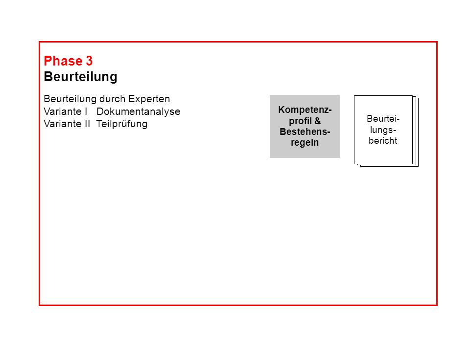 Kompetenz- profil & Bestehens- regeln