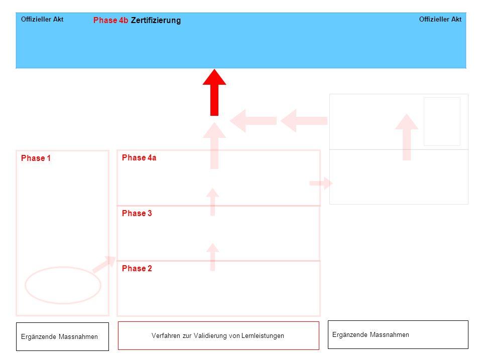 Verfahren zur Validierung von Lernleistungen
