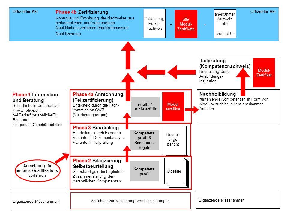 Kompetenz- profil & Bestehens- regeln anderes Qualifikations-