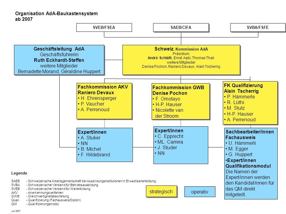Schweiz. Kommission AdA