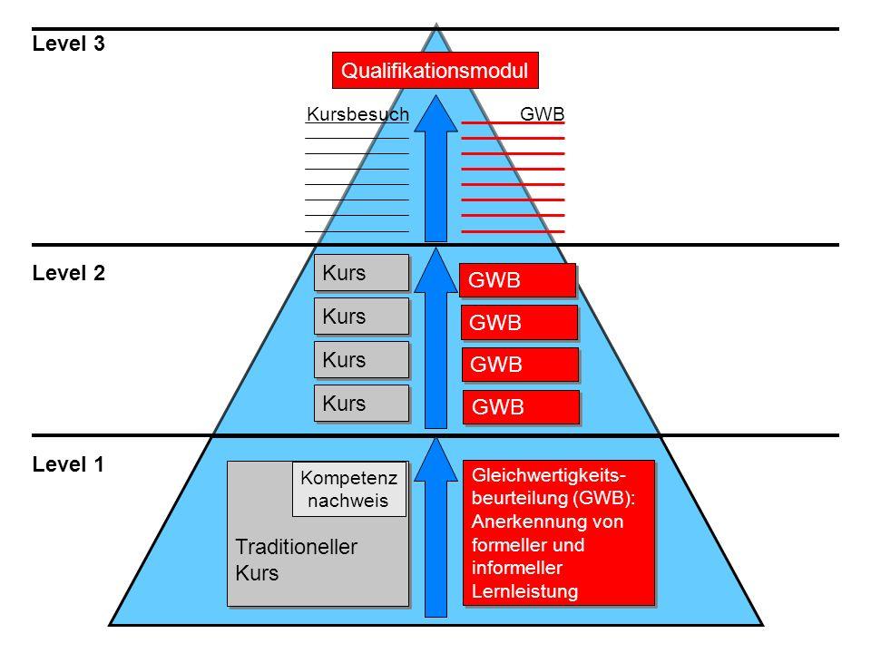 Level 3 Qualifikationsmodul Level 2 Kurs GWB Kurs GWB Kurs GWB Kurs