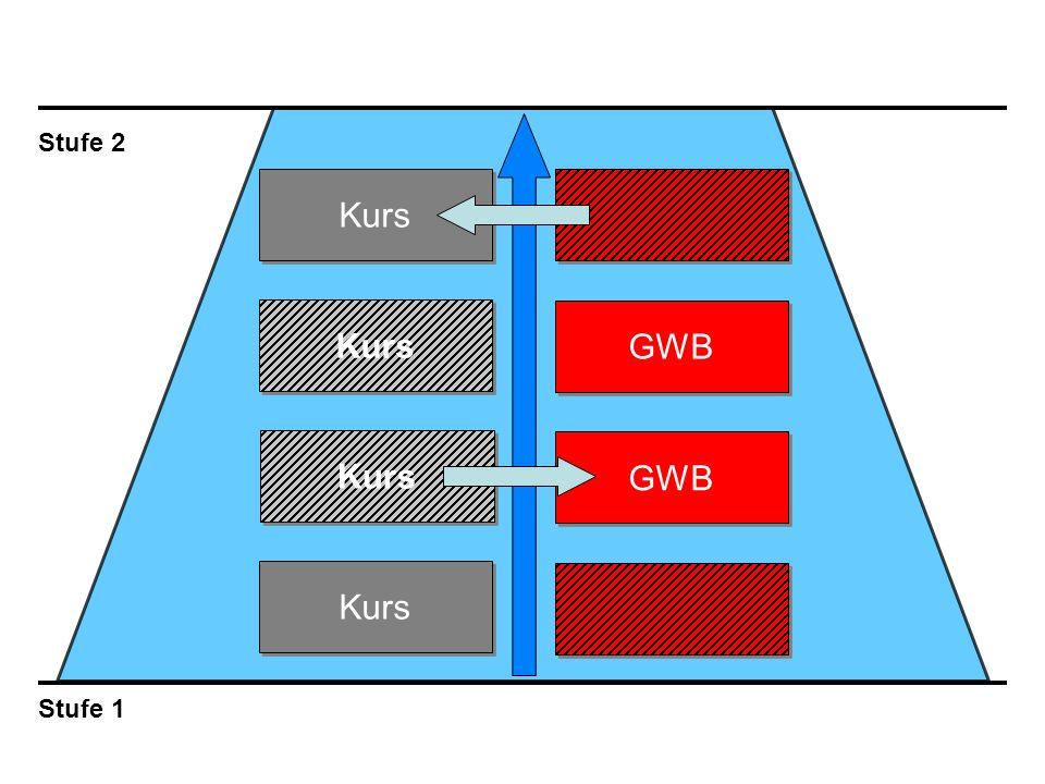 Stufe 2 Kurs Kurs GWB Kurs GWB Kurs Stufe 1