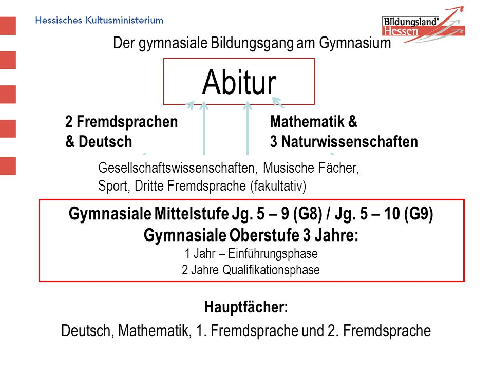 Abitur Gymnasiale Mittelstufe Jg. 5 – 9 (G8) / Jg. 5 – 10 (G9)