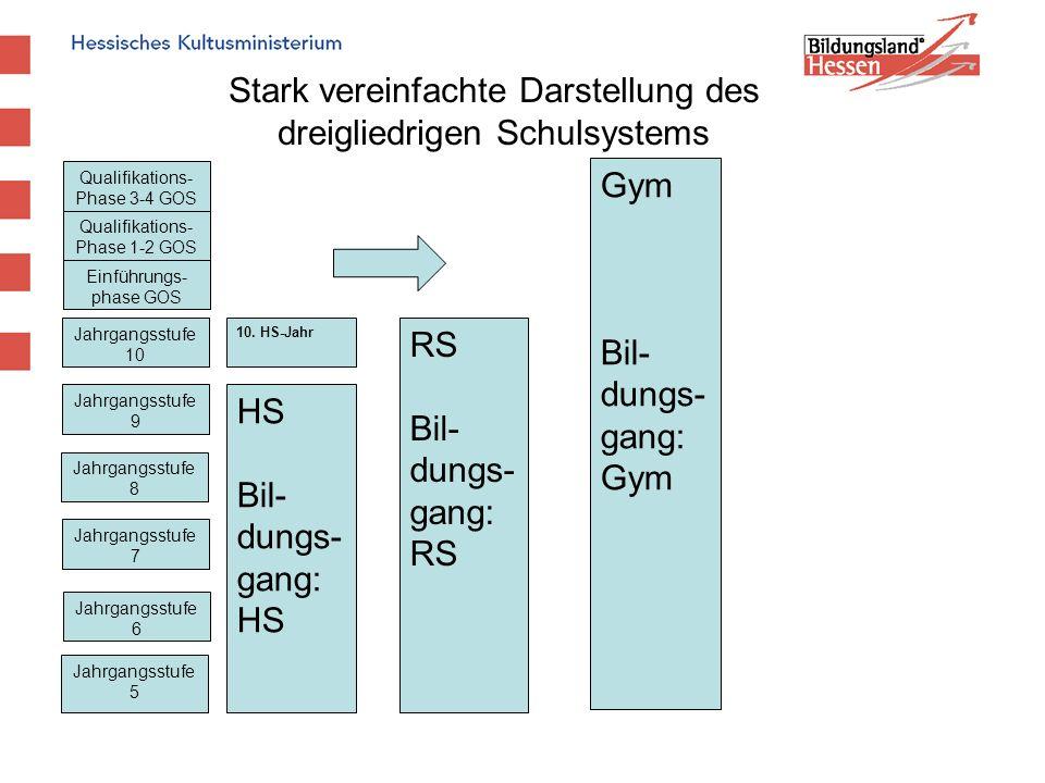 Stark vereinfachte Darstellung des dreigliedrigen Schulsystems