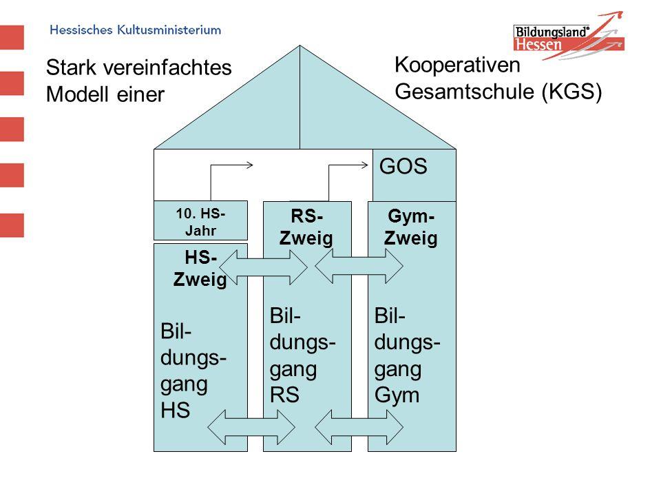 Stark vereinfachtes Modell einer Kooperativen Gesamtschule (KGS) GOS