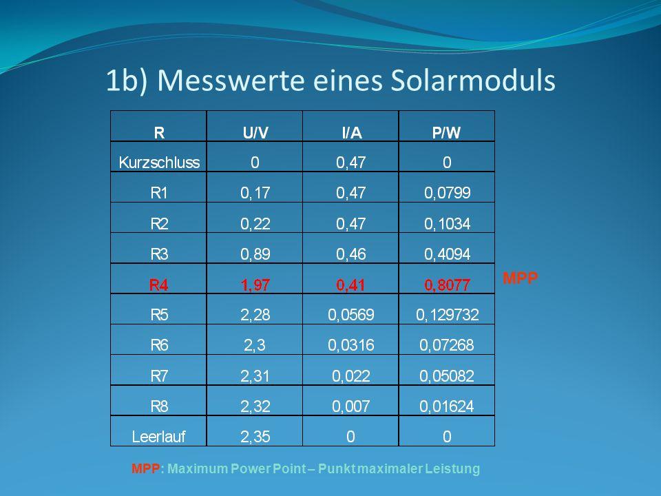 1b) Messwerte eines Solarmoduls
