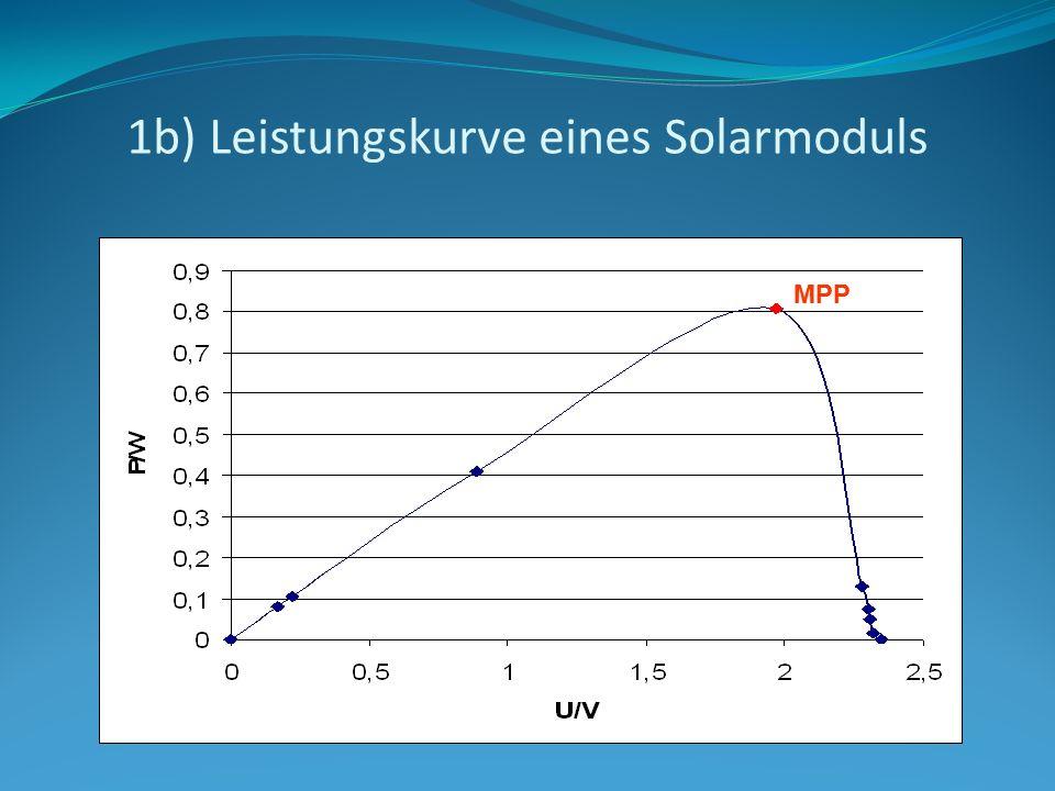 1b) Leistungskurve eines Solarmoduls