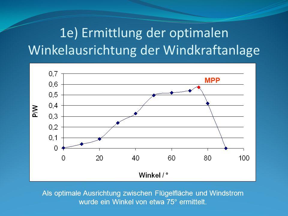 1e) Ermittlung der optimalen Winkelausrichtung der Windkraftanlage