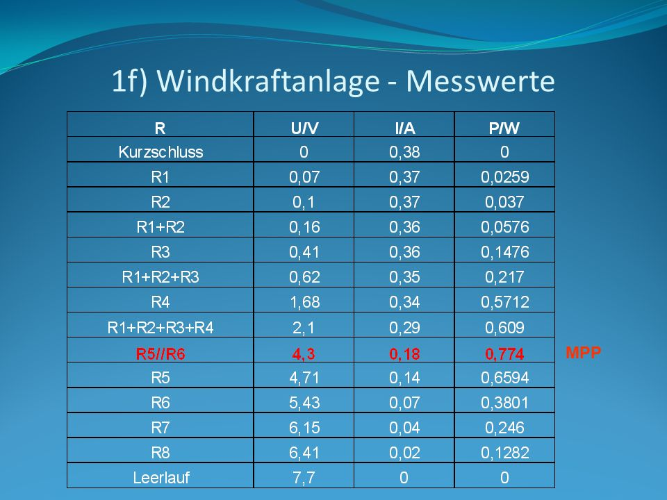 1f) Windkraftanlage - Messwerte