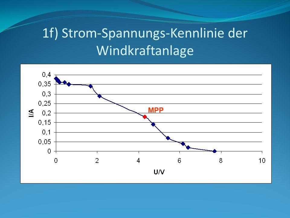 1f) Strom-Spannungs-Kennlinie der Windkraftanlage