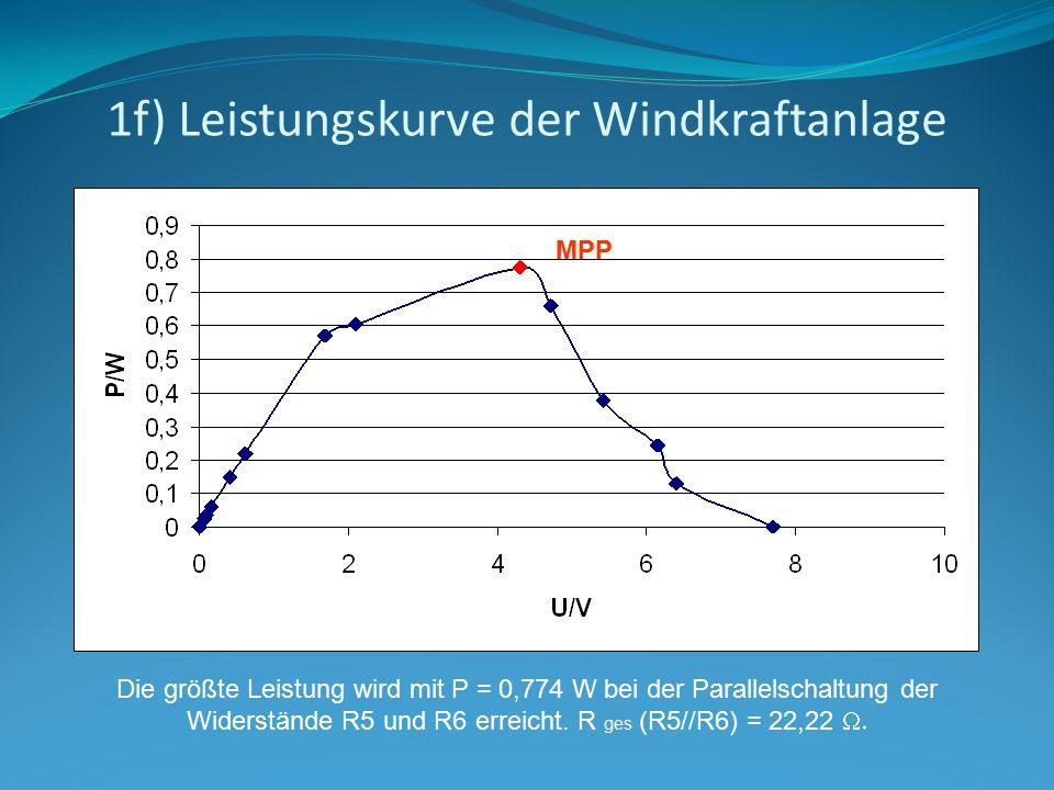 1f) Leistungskurve der Windkraftanlage
