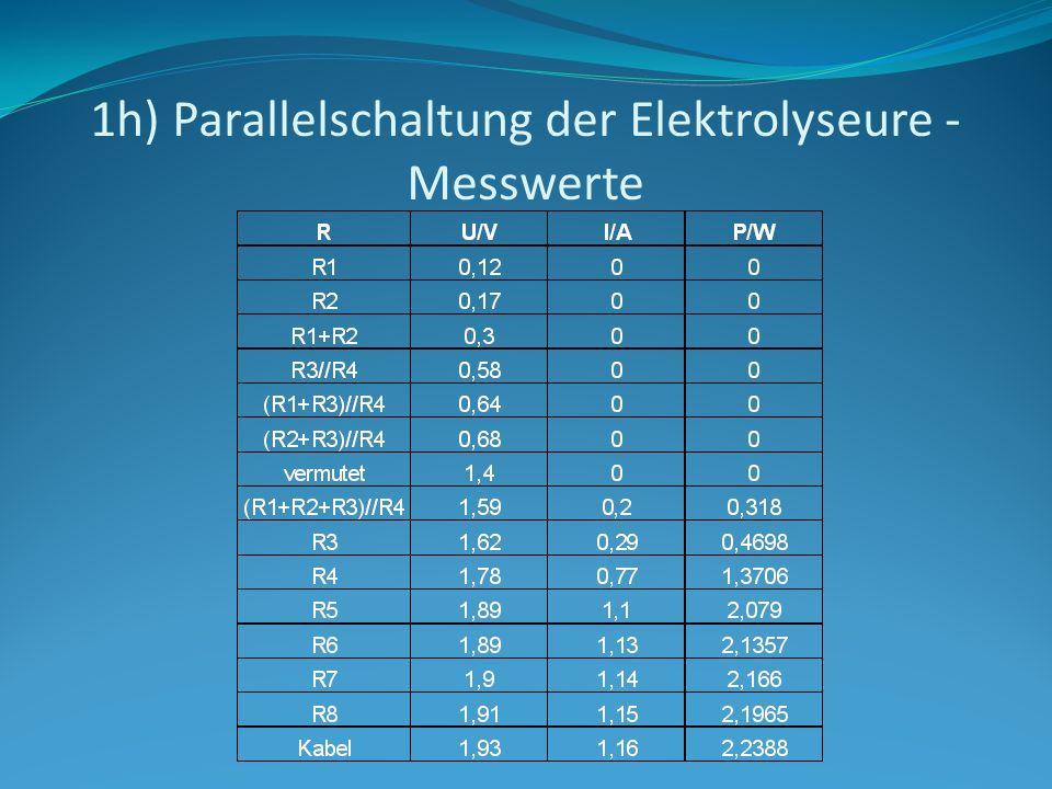 1h) Parallelschaltung der Elektrolyseure - Messwerte