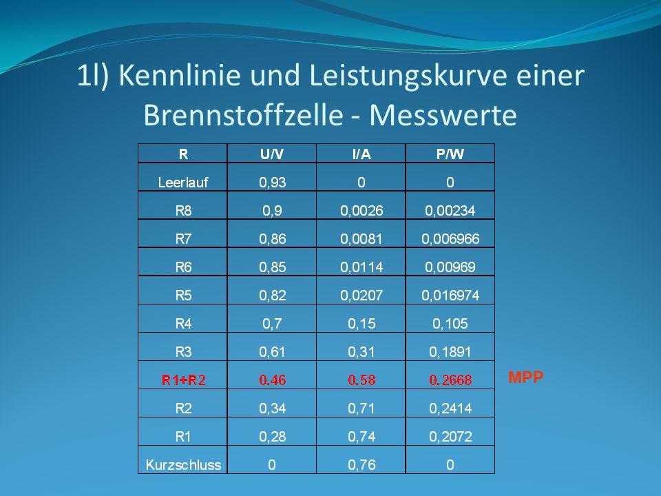 1l) Kennlinie und Leistungskurve einer Brennstoffzelle - Messwerte