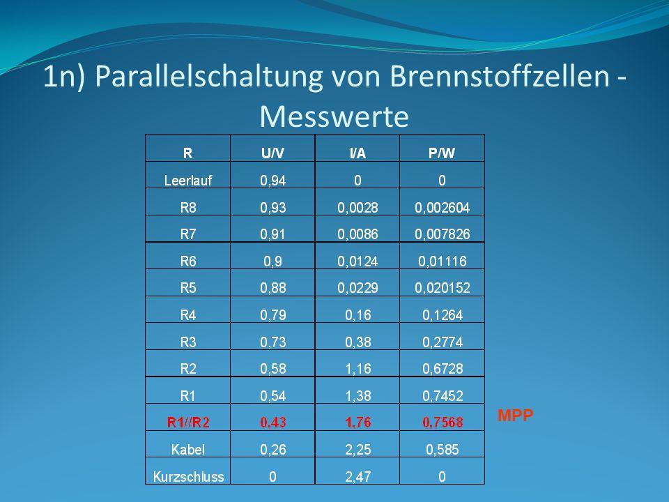 1n) Parallelschaltung von Brennstoffzellen - Messwerte