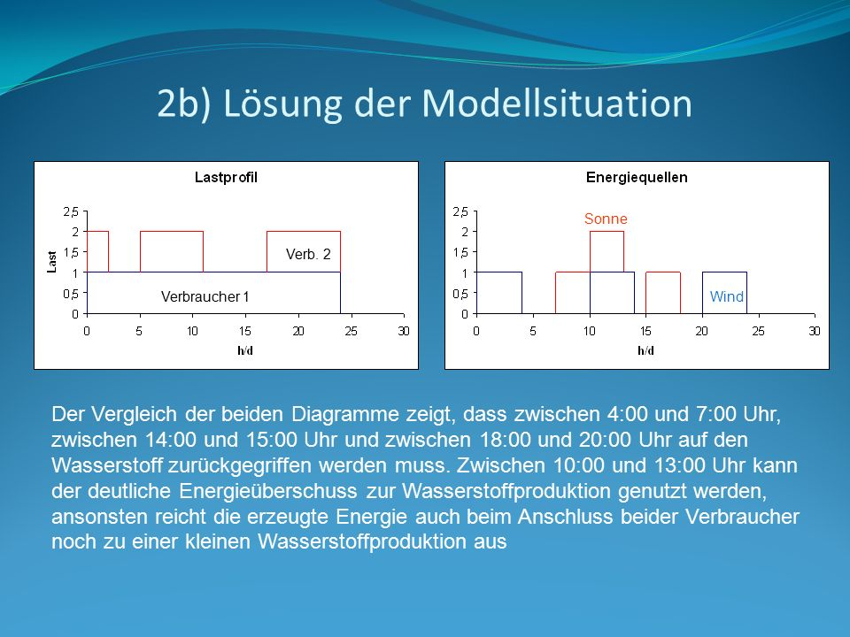 2b) Lösung der Modellsituation