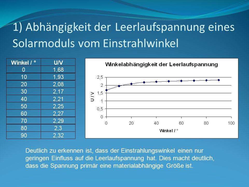1) Abhängigkeit der Leerlaufspannung eines Solarmoduls vom Einstrahlwinkel