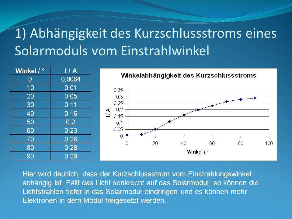 1) Abhängigkeit des Kurzschlussstroms eines Solarmoduls vom Einstrahlwinkel
