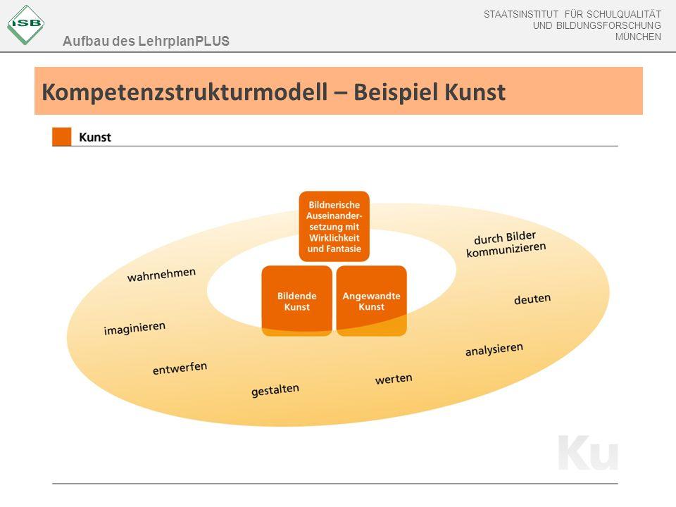 Kompetenzstrukturmodell – Beispiel Kunst