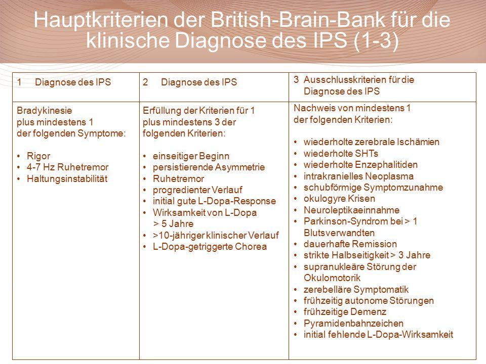 Hauptkriterien der British-Brain-Bank für die klinische Diagnose des IPS (1-3)